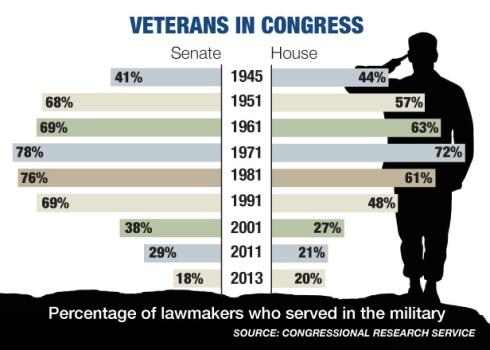 veteransincongress
